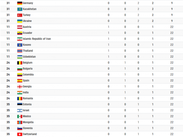 Tokyo 2020 Olympic Games Official Medal Tally Day 2